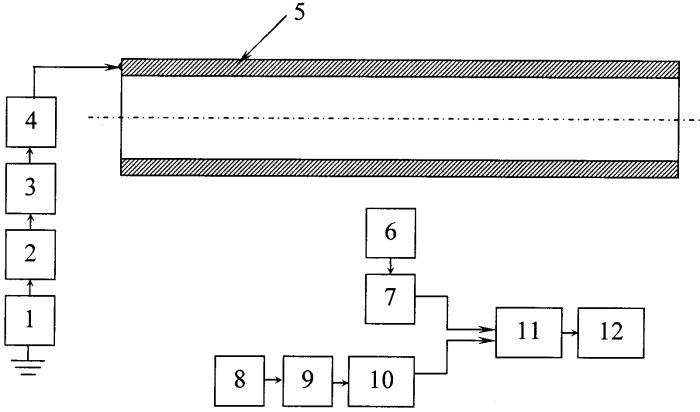 Способ определения места повреждения кабеля