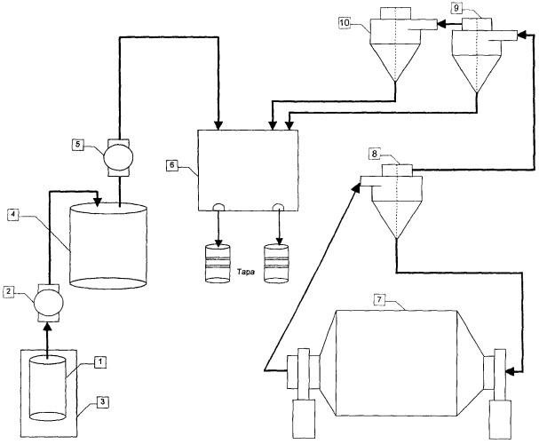 производства газобетона