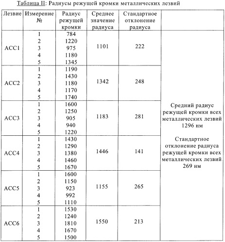 Кремниевые лезвия для хирургического и нехирургического применения