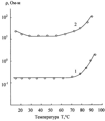 Способ получения электропроводящего полимерного композиционного материала