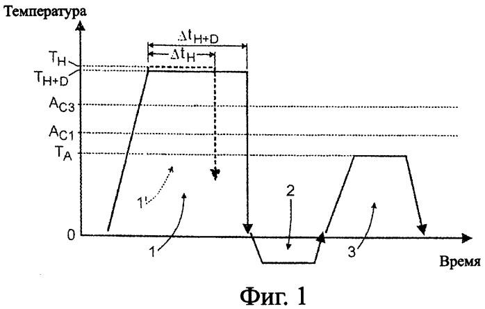 Способ термообработки конструктивного элемента из прокаливаемой жаростойкой стали и конструктивный элемент из прокаливаемой жаропрочной стали