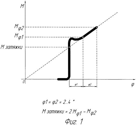 динамометрический ключ для