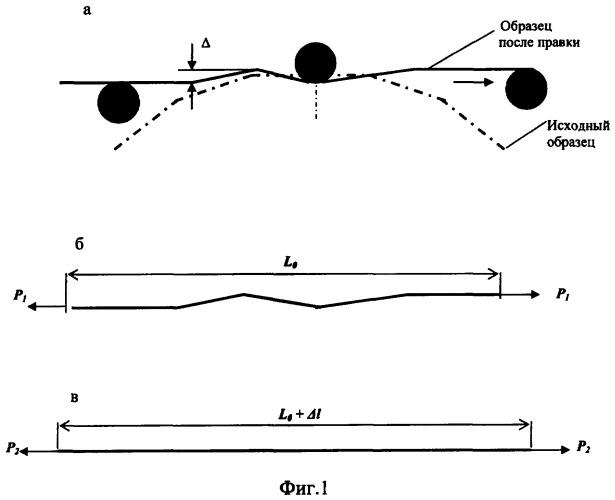 Способ производства круглого сортового проката в бунтах и устройство для его реализации