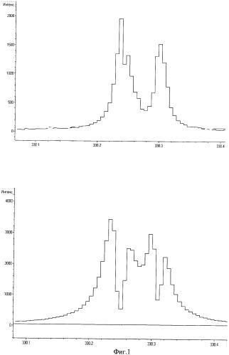 Способ интегрально-сцинтилляционного эмиссионного анализа с испарением вещества из кратера электрода дугового разряда