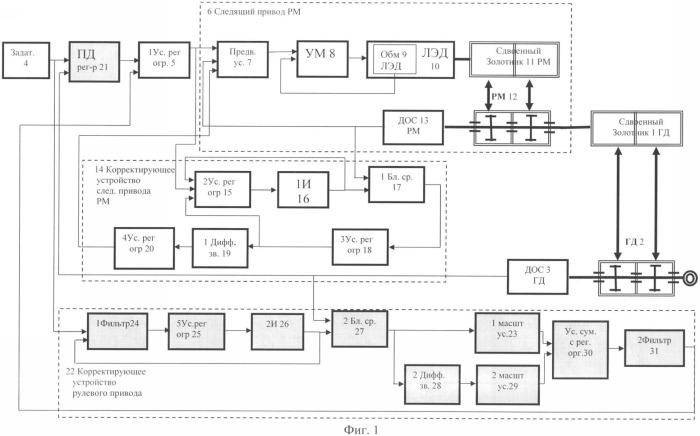Электрогидравлический следящий привод непосредственного управления с адаптивными свойствами