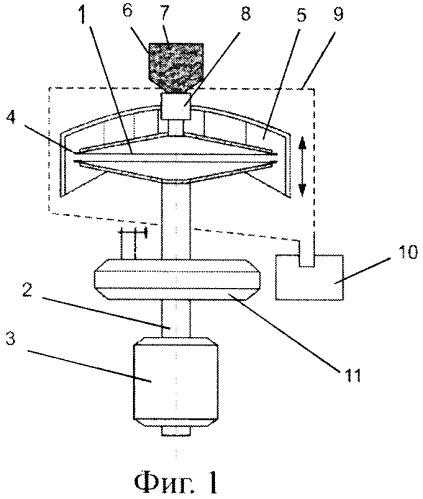 Способ и устройство для нанесения покрытий