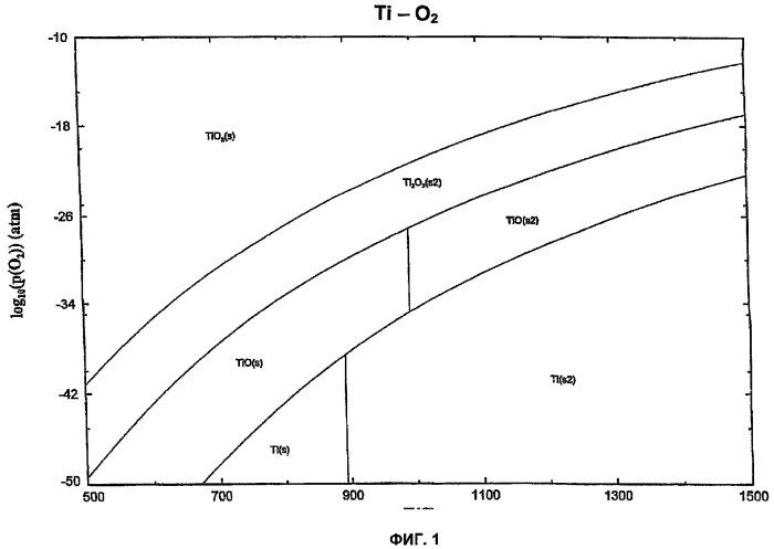 Способ контроля усадки и пористости при спекании многослойных структур