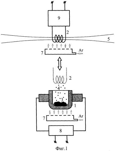 Способ элементного анализа вещества и устройство, его реализующее
