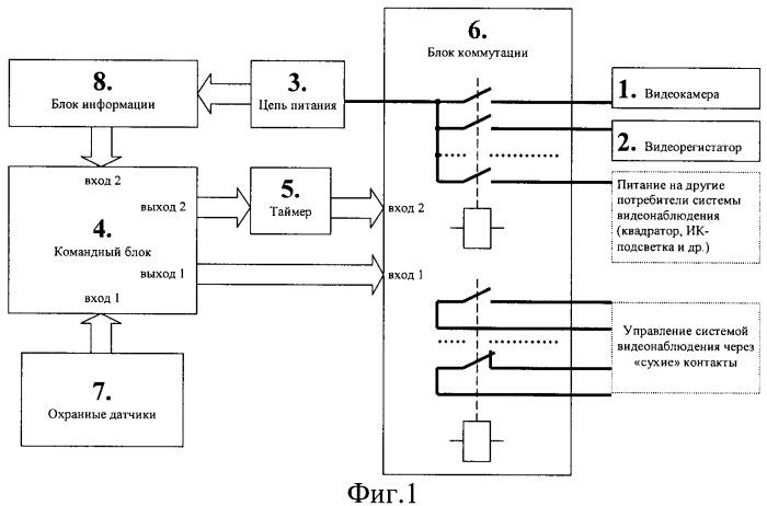 Способ управления системой видеонаблюдения транспортного средства и устройство для его осуществления (варианты)