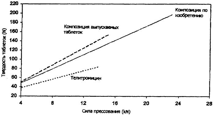 Твердая фармацевтическая композиция, содержащая телитромицин