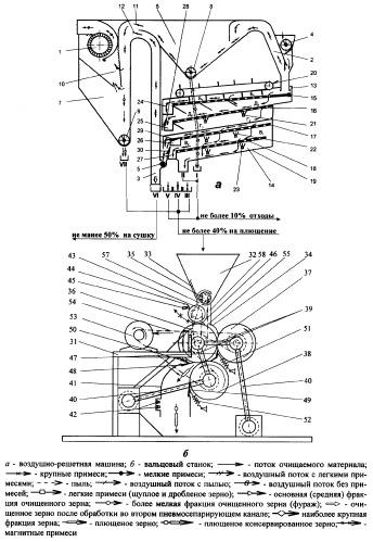 Способ для фракционирования и последующего плющения зернового материала и устройства для его осуществления