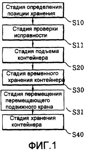 Способ (варианты) и устройство для хранения и перемещения контейнеров (варианты)