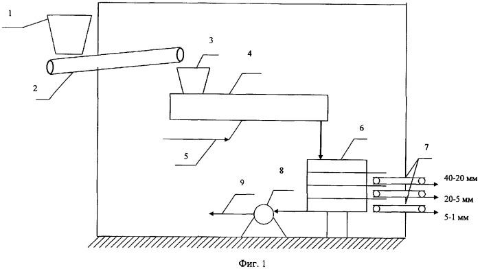 Установка для обезвреживания и утилизации отсева щебеночного и/или асбестового балласта