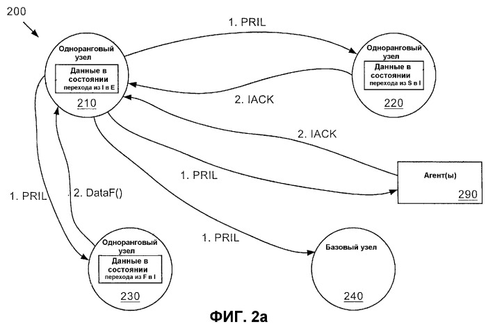 Неспекулятивное распределенное разрешение конфликтов для протокола когерентности кэш-памяти
