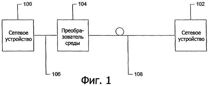 Сетевое устройство 10/100 мбит/с