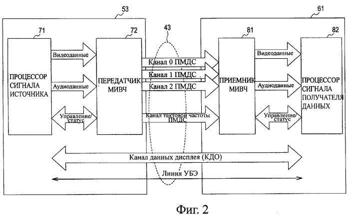 Система передачи данных, устройство передачи, устройство приема, способ передачи данных и программа