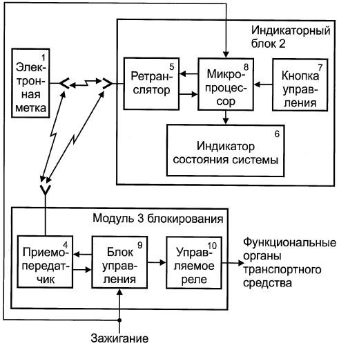 Противоугонная система