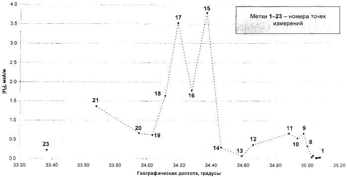 Способ обнаружения региональных зон повышенной трещиноватости и глубинных разломов литосферы