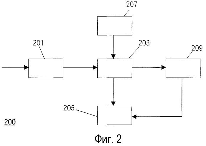 Способ и устройство для записи сигнала