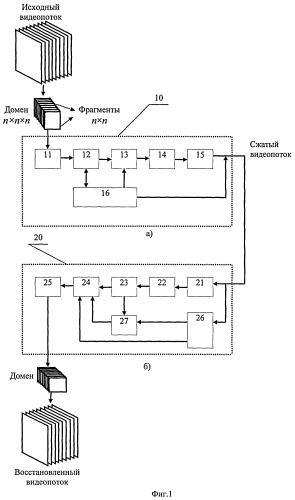 Способ кодирования и декодирования видеоинформации на основе трехмерного дискретного косинусного преобразования