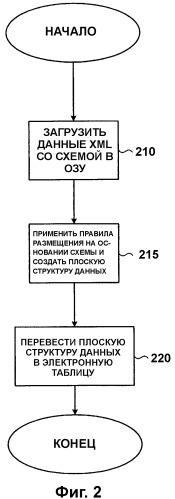 Способ и система для преобразования иерархической структуры данных на основе схемы в плоскую структуру данных