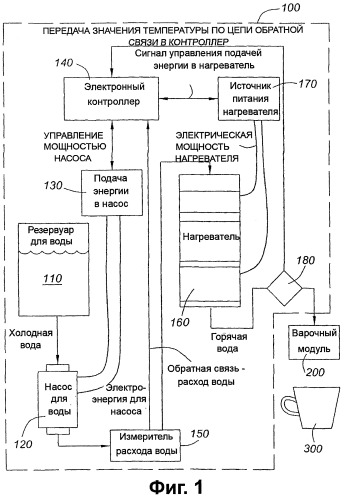Способ и устройство для оптимизации изменяемых температур жидкости