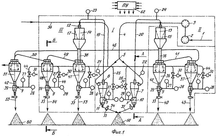 Схема обогащения формовочных