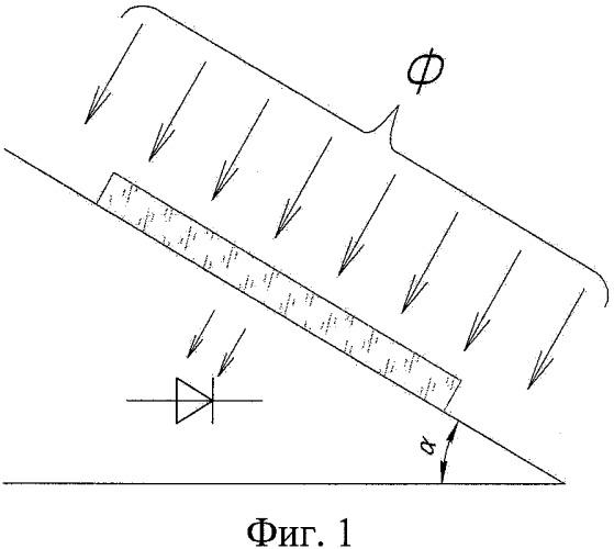 Способ измерения чистоты поверхности подложек