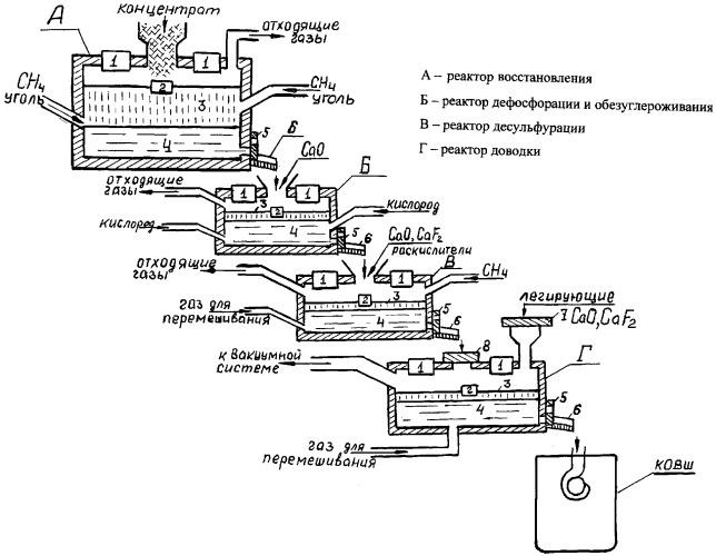 Способ непрерывной выплавки стали и устройство для его осуществления