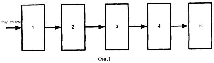 Способ локальной пачечной обработки принимаемых рлс сигналов и устройство его осуществления