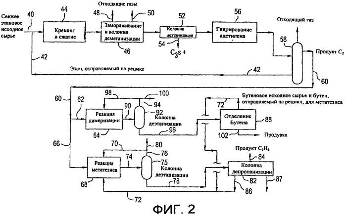 Производство пропилена при парофазном крекинге углеводородов, в частности этана