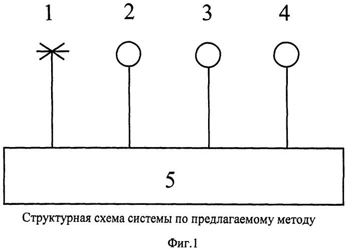 Метод и система обнаружения целей при гидролокации