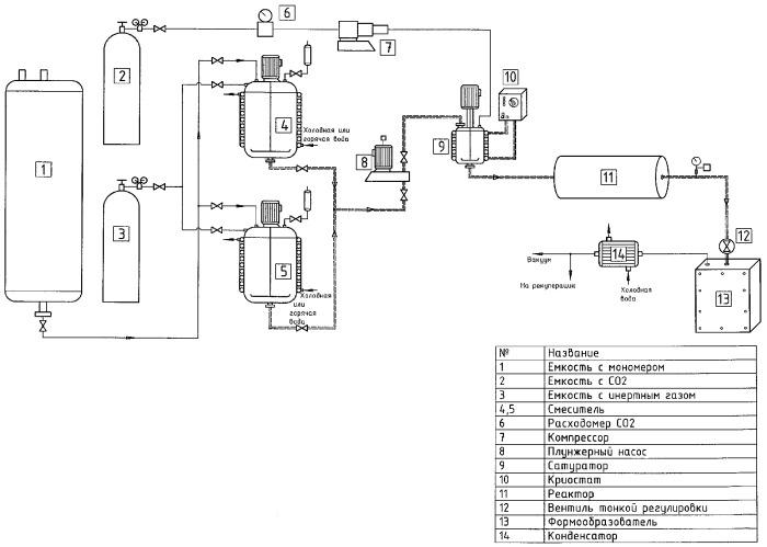 Способ непрерывного получения изделий из пенополистирола и установка для его осуществления