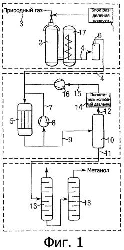 Способ синтеза метанола