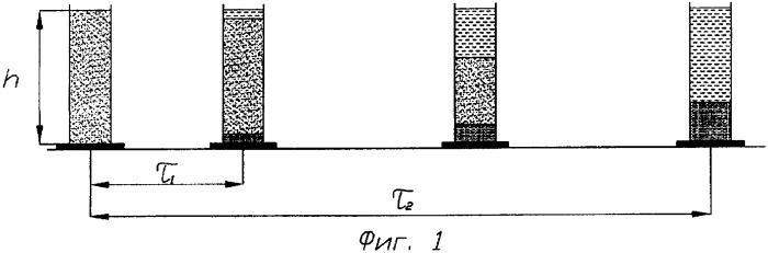 Способ оценки диапазона гранулометрического состава тонкодисперсных частиц в шламовой воде