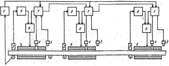 Способ регулирования теплового режима методической индукционной установки и устройство для его осуществления