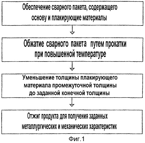 Плакированные основы из сплавов и способ их изготовления