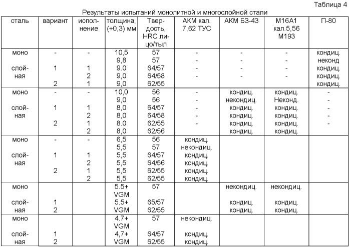 Многослойная бронепреграда (варианты)