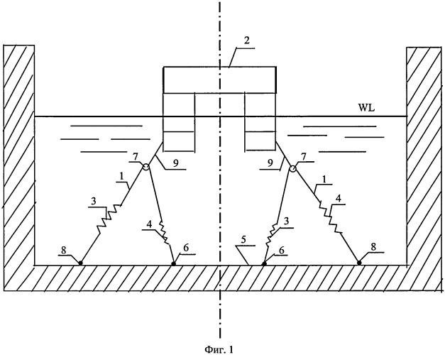 Способ проведения в опытовом бассейне испытаний моделей плавучих объектов с протяженными якорными системами удержания и устройство для его осуществления