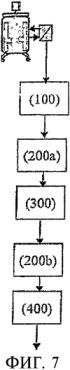 Процесс и аппарат для отделения белка, представляющего интерес, от гетерогенной тканевой культуральной жидкой смеси и его очистки