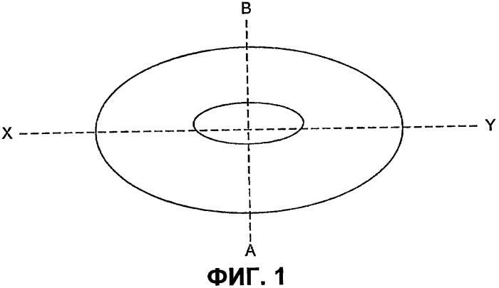 Таблетка замедленного высвобождения с заданной геометрией ядра