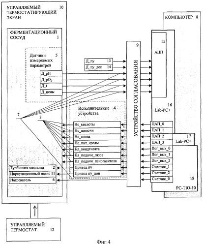 Способ измерения в ферментационном сосуде теплопродукции микроорганизмов в непрерывных и периодических процессах и ферментационный аппарат для его осуществления