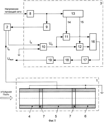 Способ измерения расхода и калорийности потока угольной пыли и устройство для его осуществления