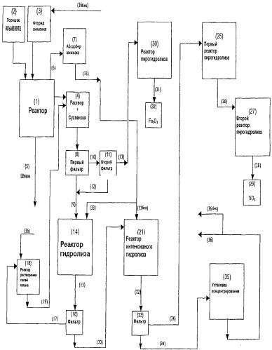 Способ получения диоксида титана с применением водного раствора фторида