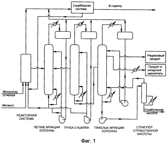 Способ управления процессом получения уксусной кислоты