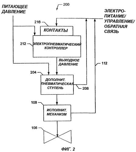 Способ и устройство с обратной связью для электропневматической управляющей системы