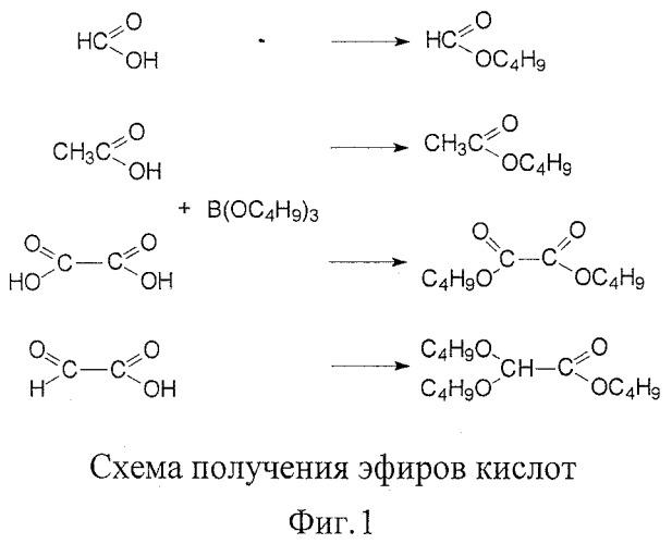 Определение уксусной кислоты гжх
