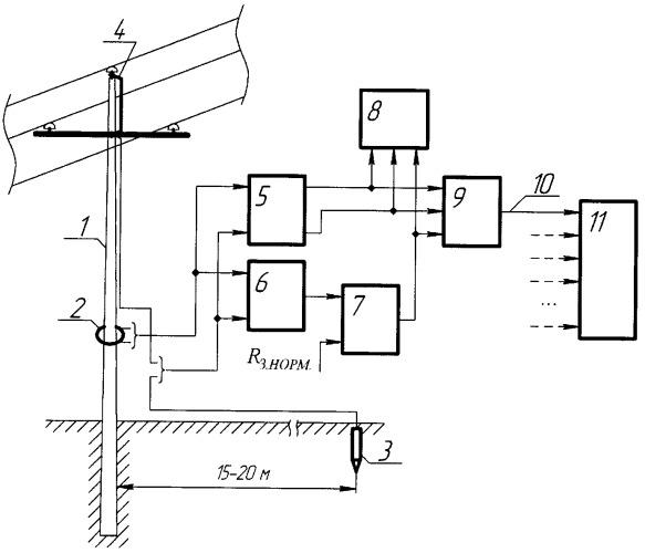 Способ определения опоры воздушной линии электропередачи с однофазным замыканием и неисправностью заземления
