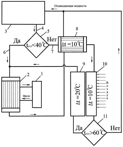 Объединенная система охлаждения двигателя внутреннего сгорания и гидрообъемной трансмиссии