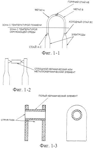 Электротермическое устройство для розжига и контроля пламени в газовых горелках